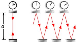 light-clock