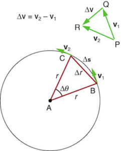centripetal acceleration diagram